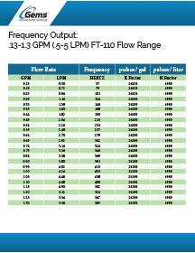 FT-110 Frequency Output